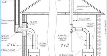 Heizung Schema der zweistöckiges Haus mit Zwangsumlauf