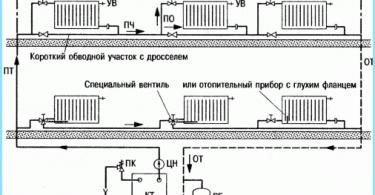 Entwurf eines privaten Hauses Heizsystem